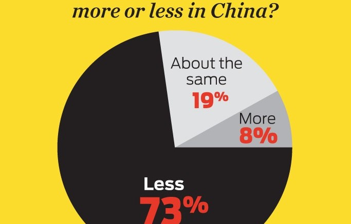 FNs March 2014 China Poll