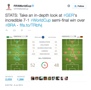 Germany vs Brazil Top Tweet