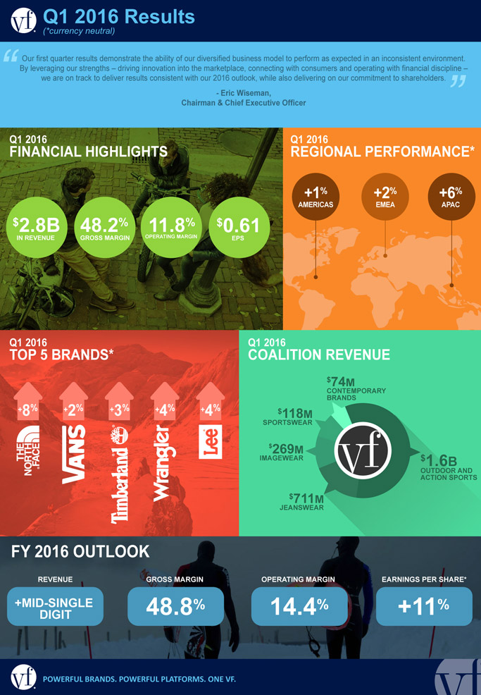 VF Corp. earnings graphic