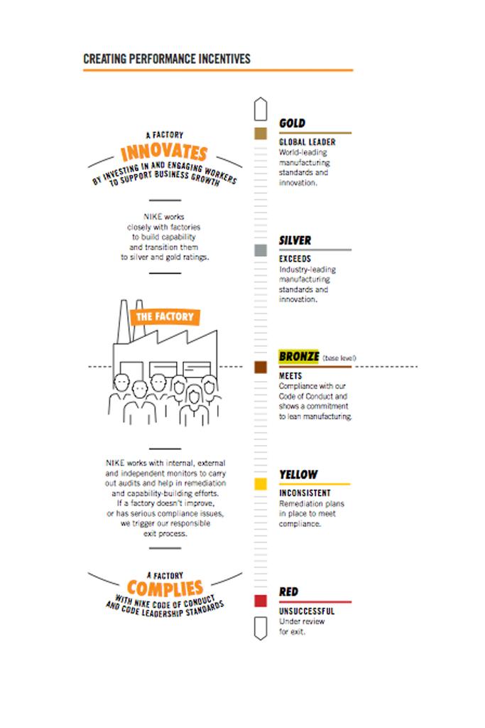 Nike Sustainability infographic