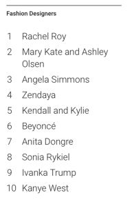 Most Searched Fashion Designers