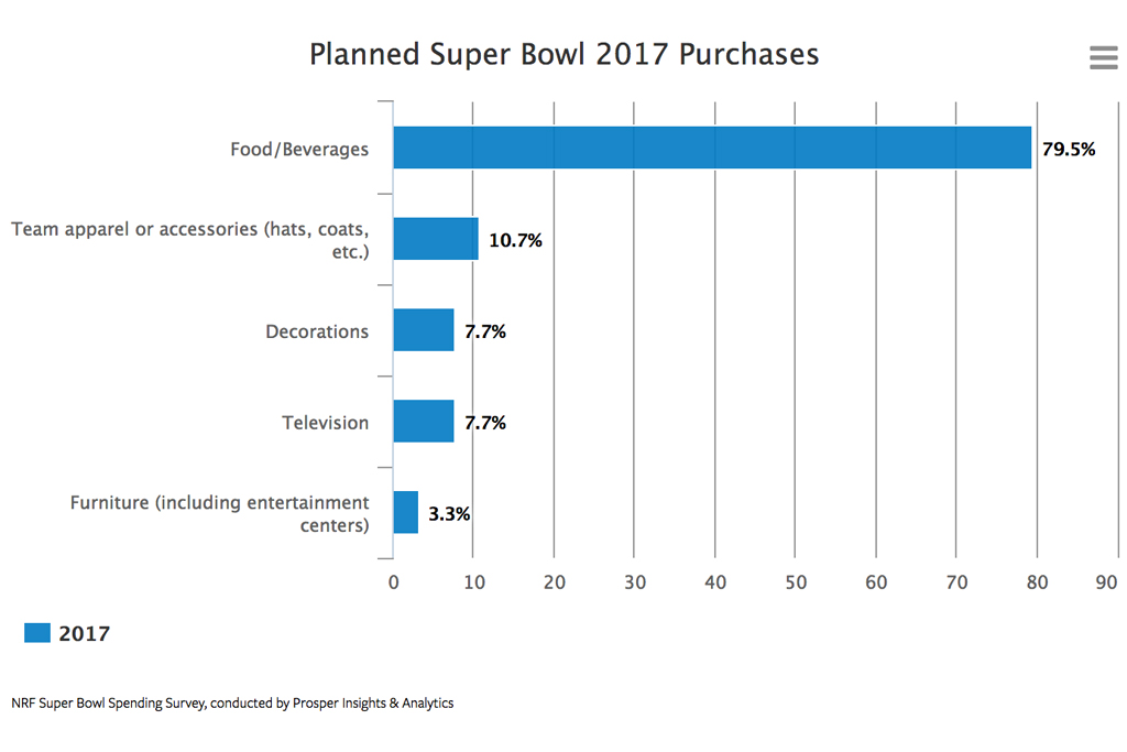 Planned Super Bowl LI Purchases