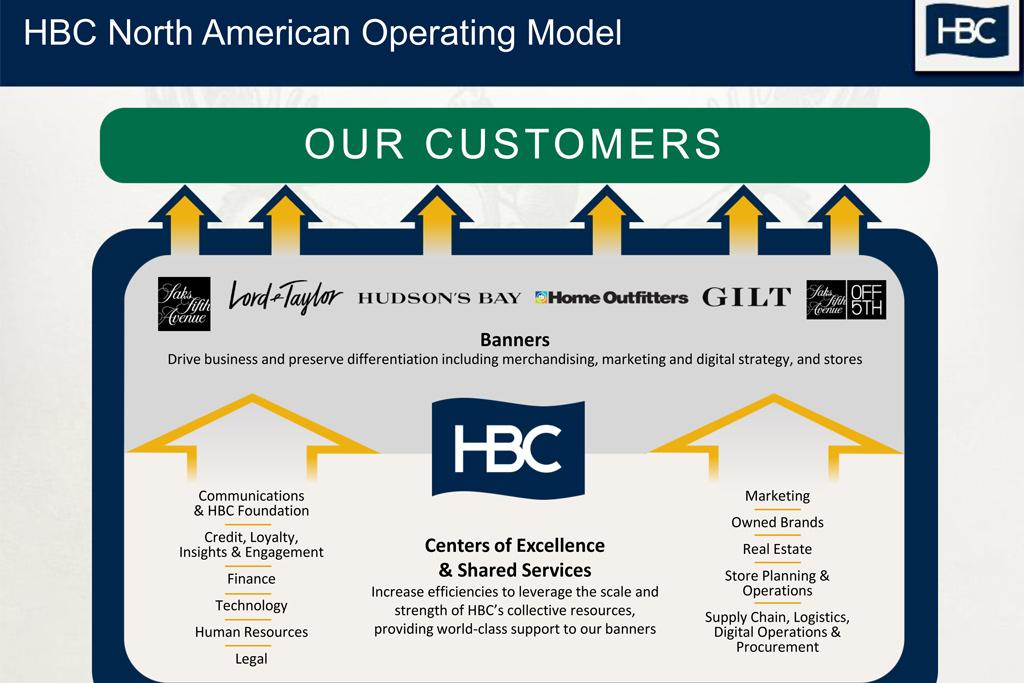 hudsons bay operating model