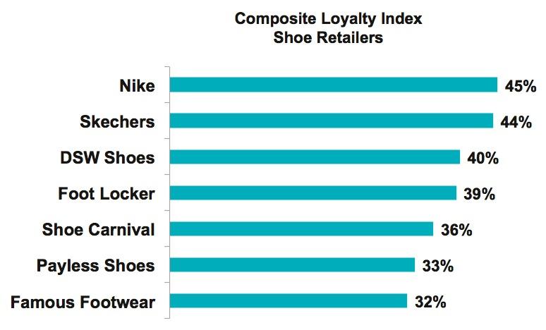 Favorite footwear retailers