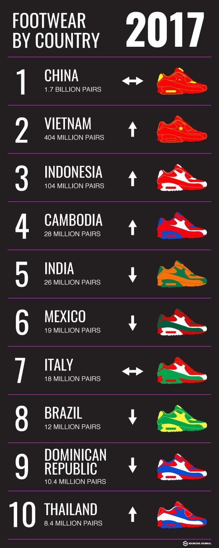 FDRA Shoe Import Infographic