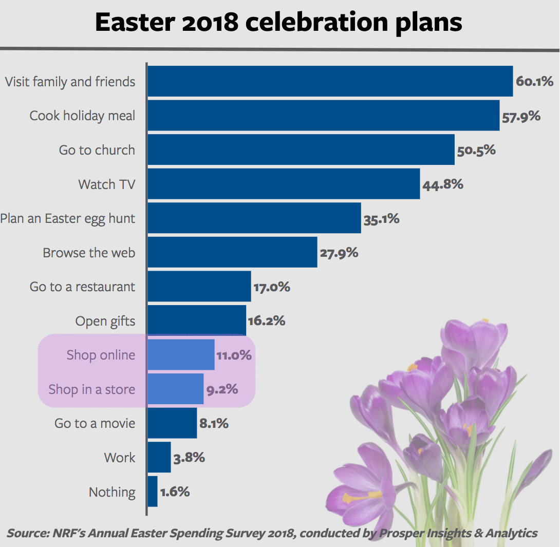 Easter shopping statistics