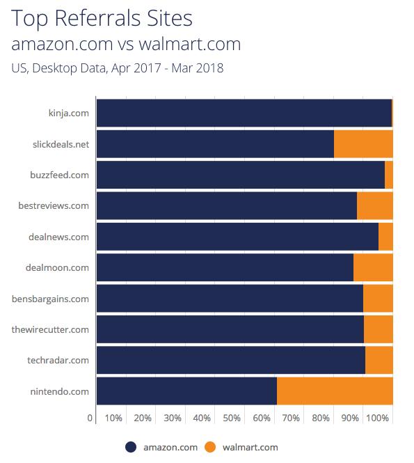 Amazon, Walmart