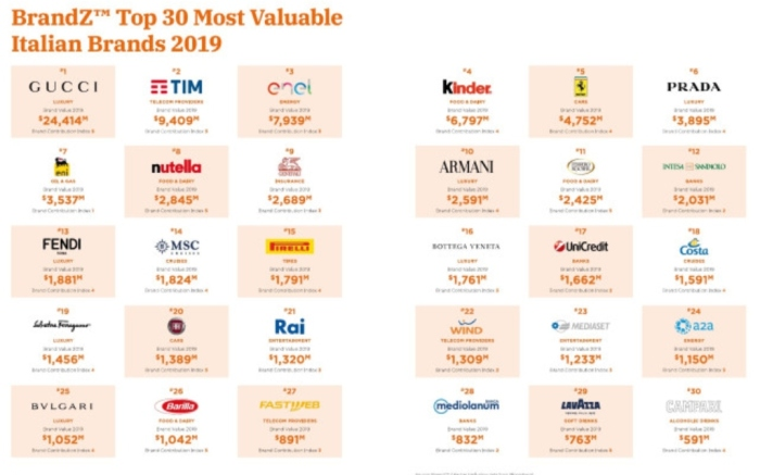 The 2019 BrandZ Top 30 Most Valuable Italian Brands list, issued by WPP