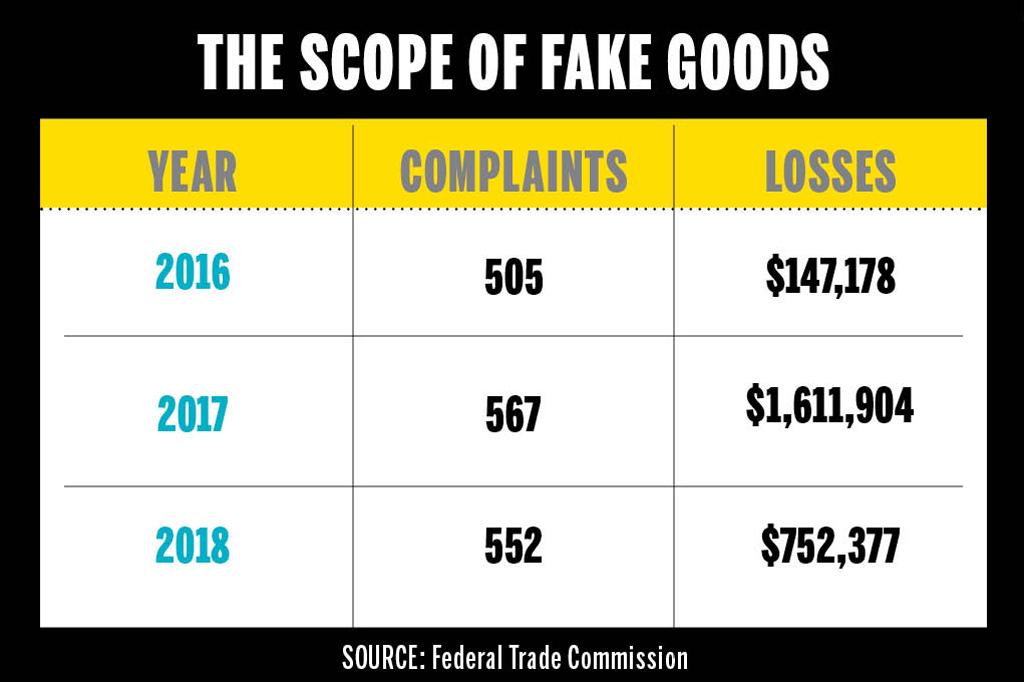 FTC Counterfeit Goods Data Chart