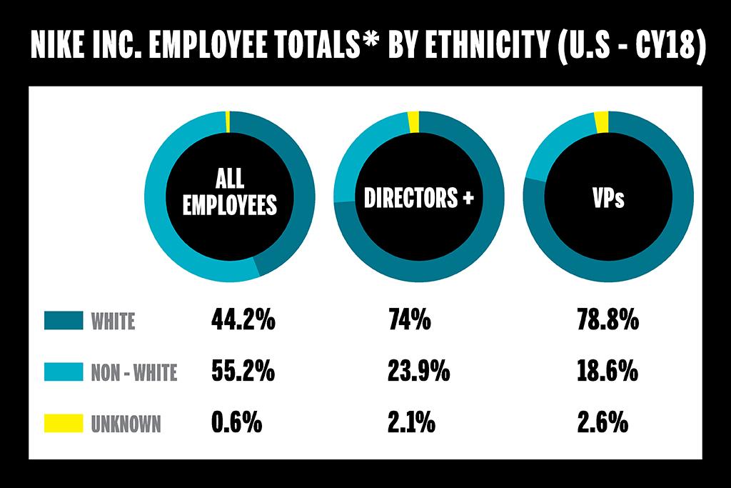Nike Employment Data