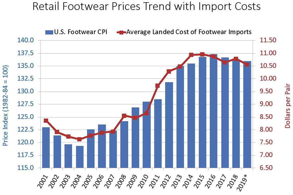 Retail Prices China Tariffs