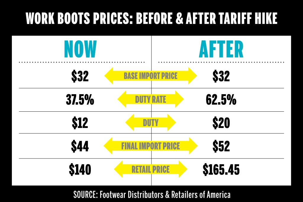 Work Boot Chart Before After Tariff Hike