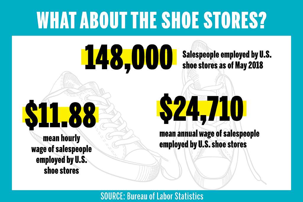 May 2018 Statistics on Shoe Store Sales Jobs