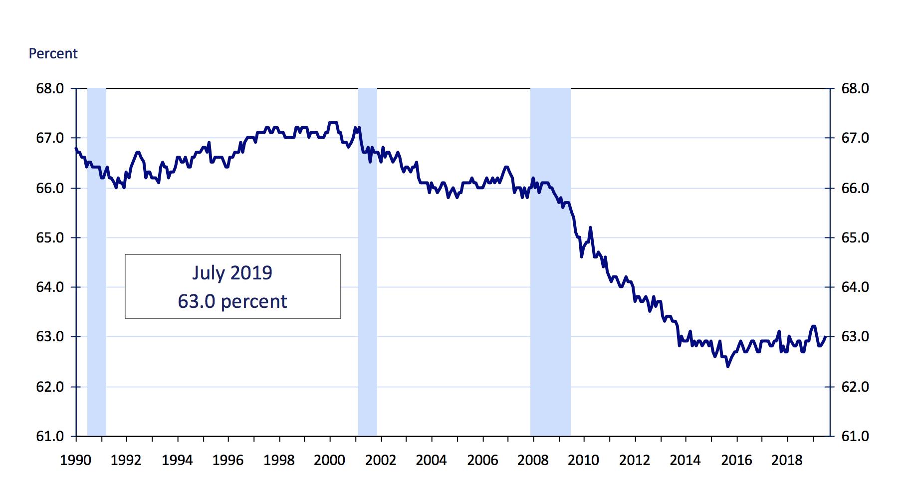 labor force participation rate, Bureau of Labor Statistics