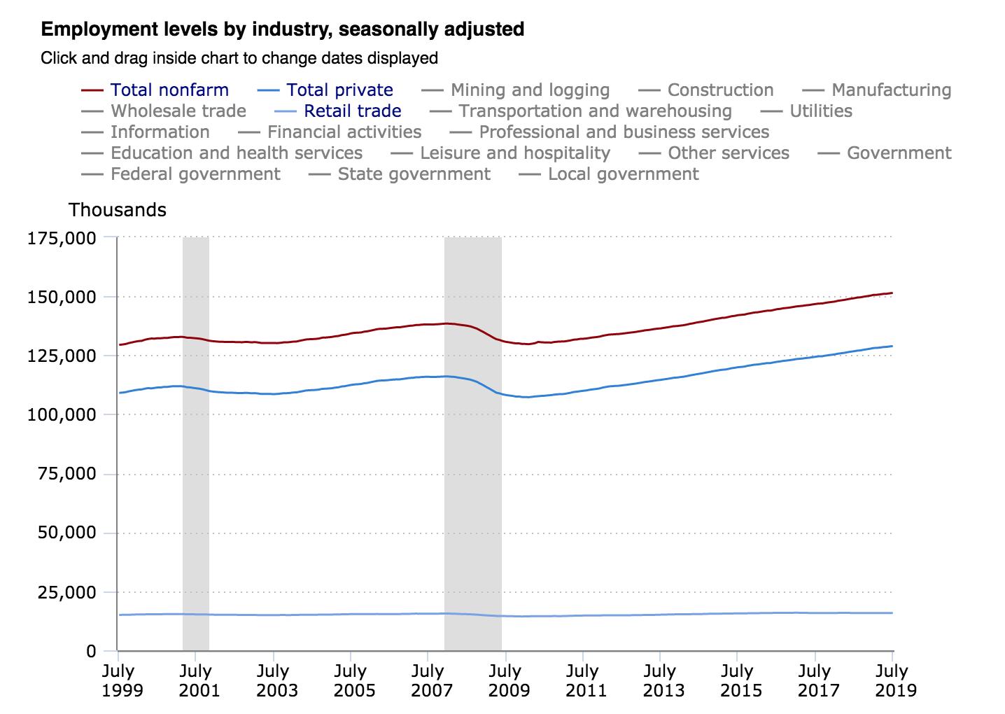 retail jobs, Bureau of Labor Statistics