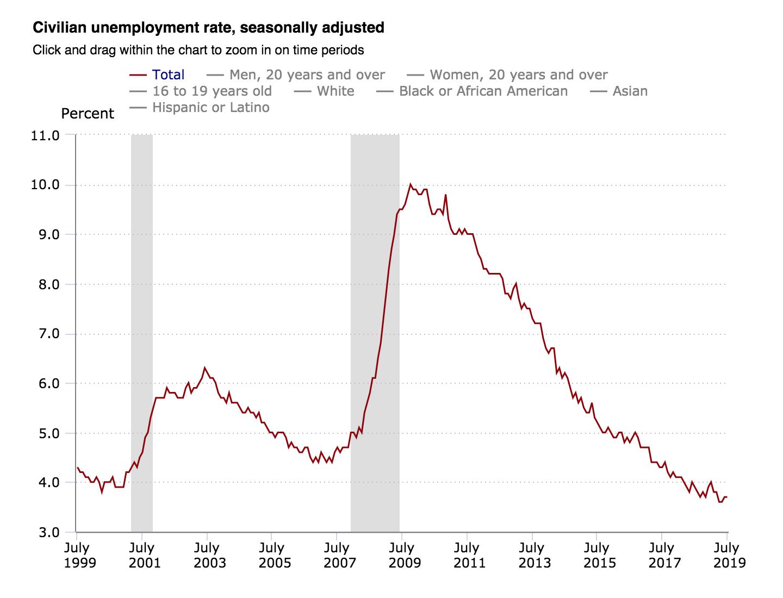 unemployment rate, Bureau of Labor Statistics