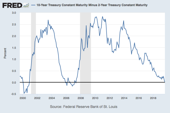 10-Year Treasury Constant Maturity Minus 2-Year Treasury Constant Maturity. (Shaded areas indicate U.S. recessions.)