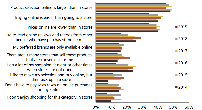 Reasons consumers would choose to shop online, UBS