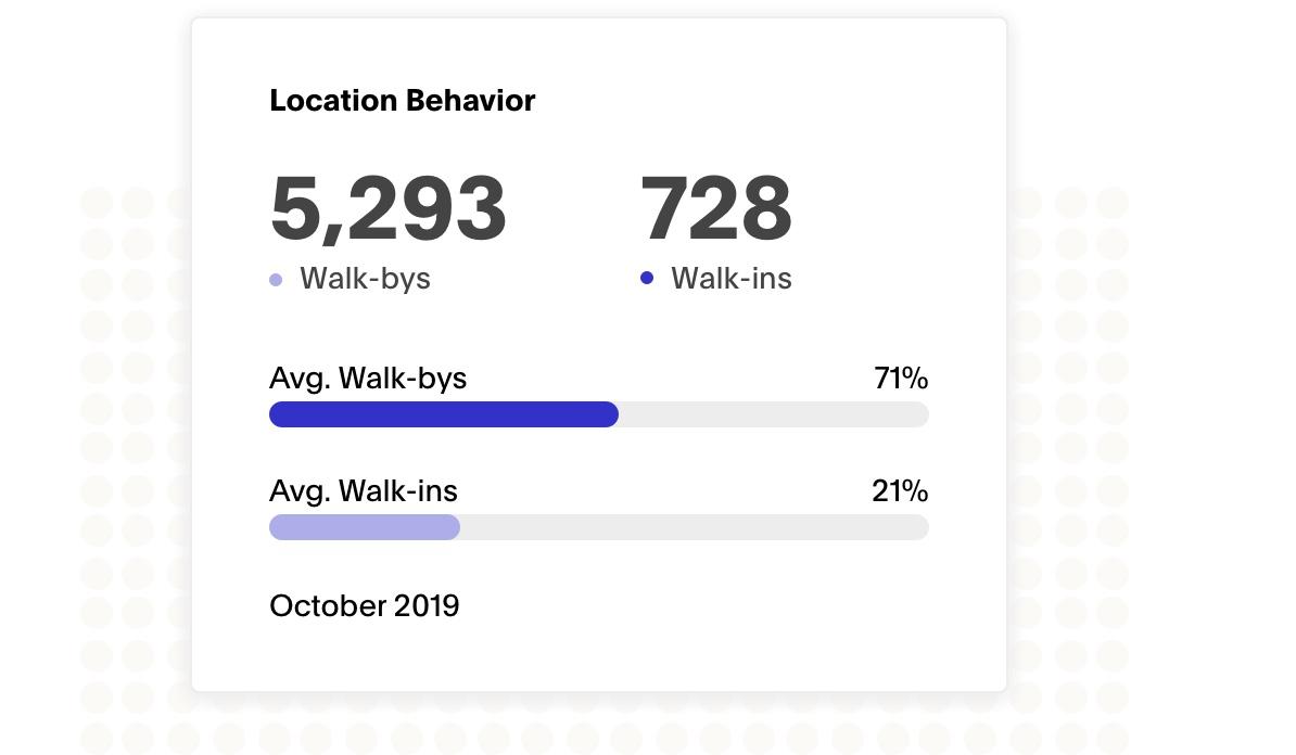 Screenshot of Zenreach solution Walk Bys