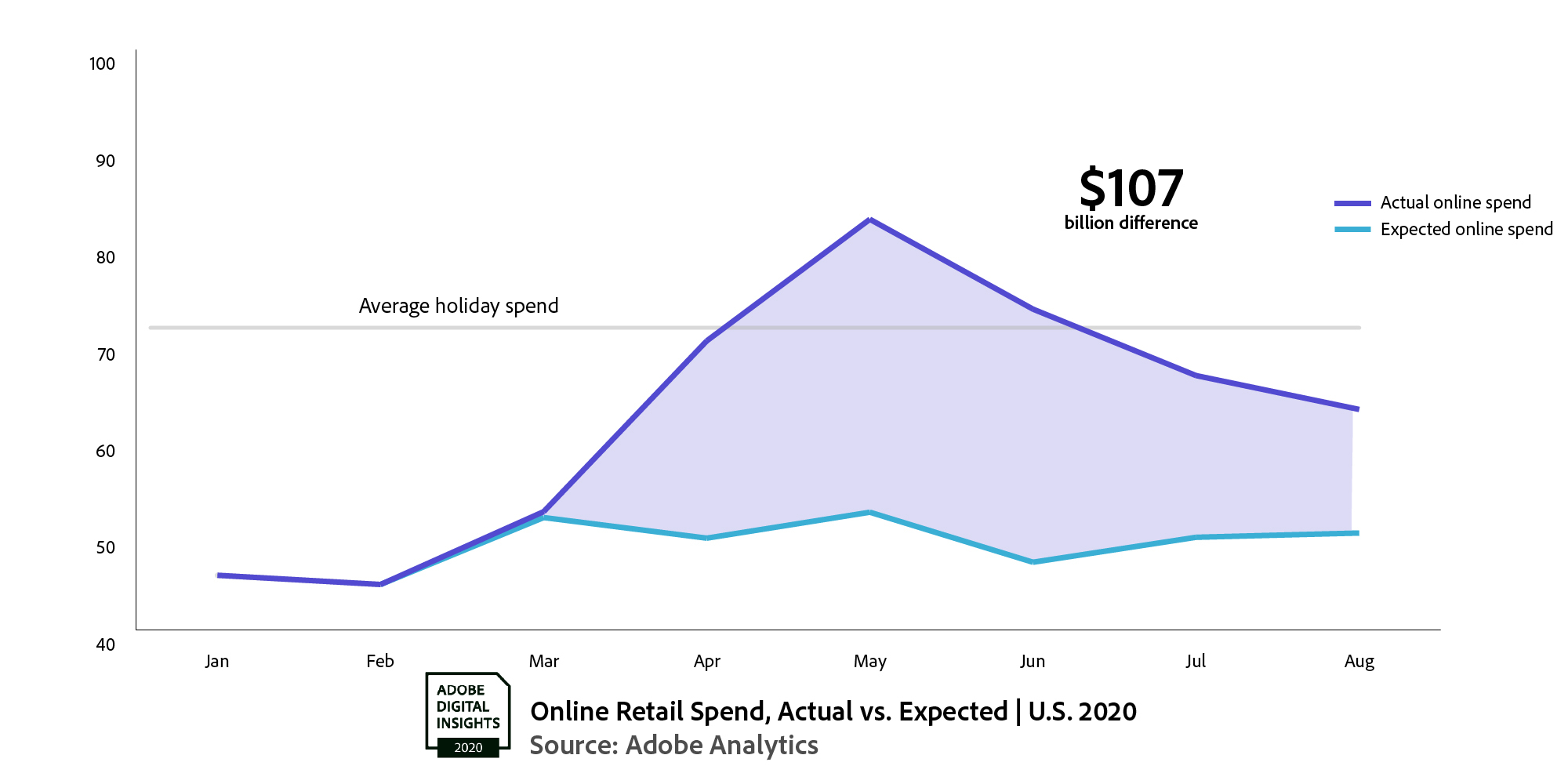 Chart showing e-commerce predicted and actual sales for 2020