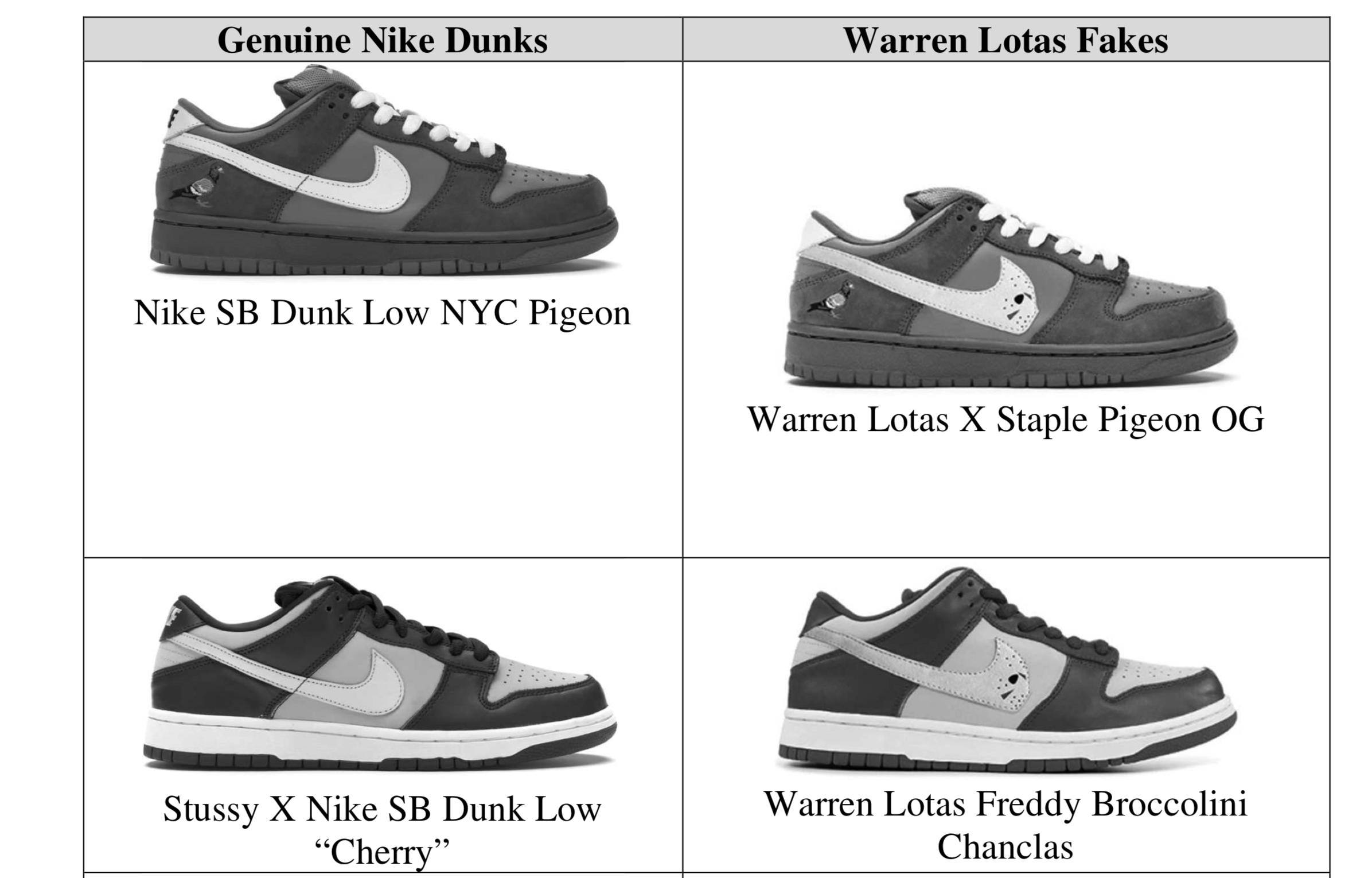 Nike sues Warren Lotas Nike Dunks