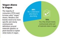 Sustainability, Vegan