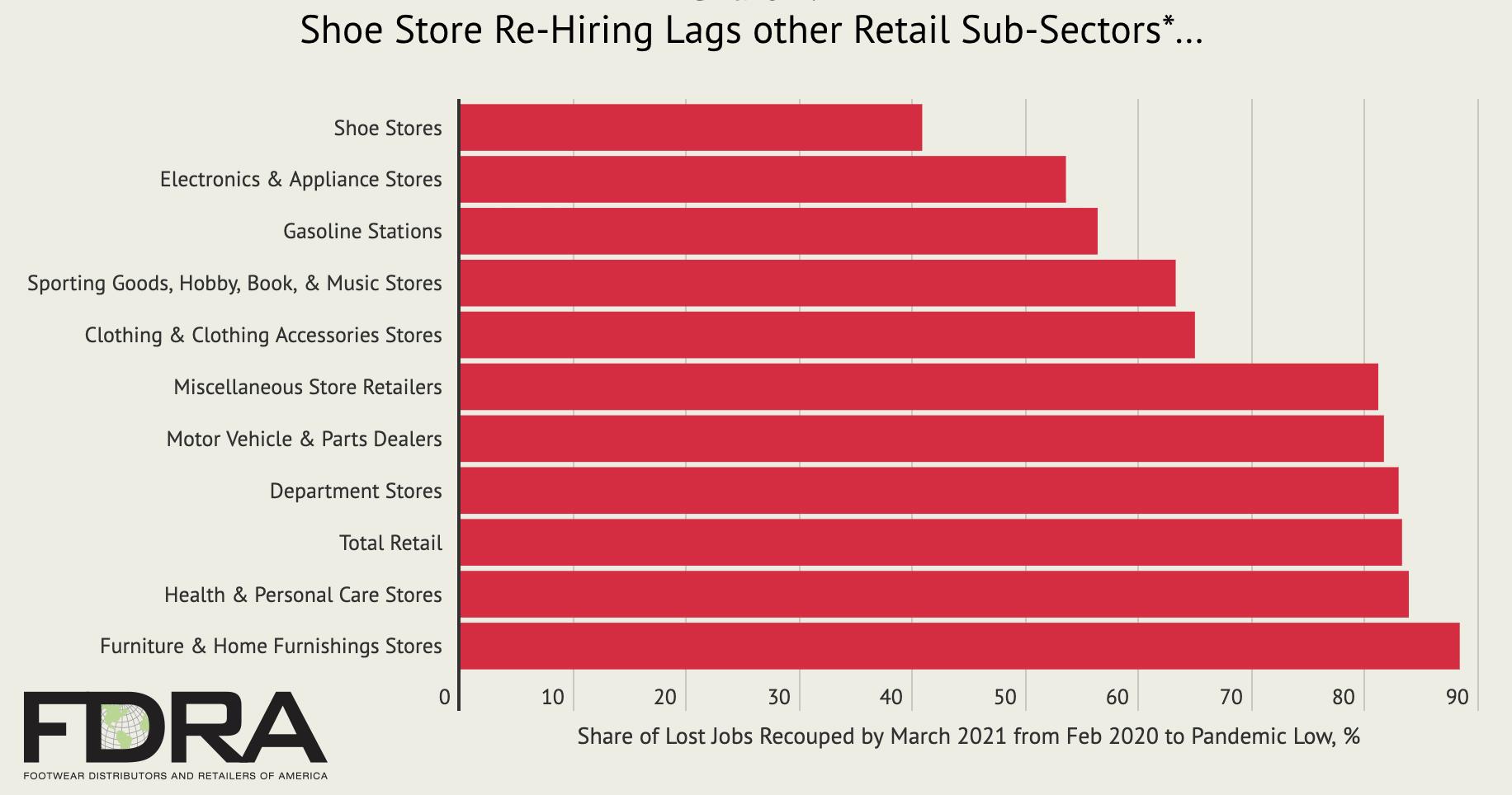 FDRA shoe store hiring jobs, March 2021