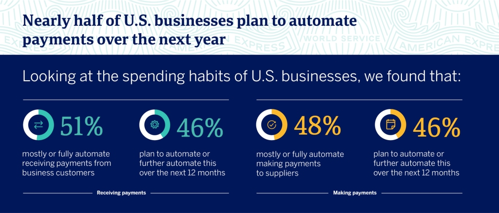 Amex GBSI Report Automation Infographic