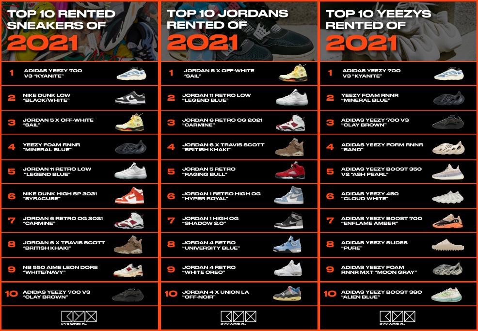 Kyx World Top 10 Rented Sneakers Jordans Dunks of 2021