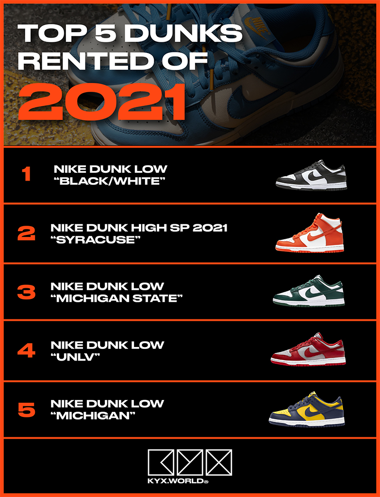 Top 5 Rented Dunks of 2021 Kyx World